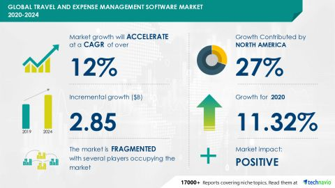 Travel And Expense Management Software Market to Accelerate at a CAGR of over 12% during 2020-2024