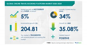 $ 204.81 Billion Growth in Global Online Travel Booking Platform Market During 2020-2024   Featuring Key Vendors Including Airbnb Inc., Booking Holdings Inc., and eDreams ODIGEO   Technavio