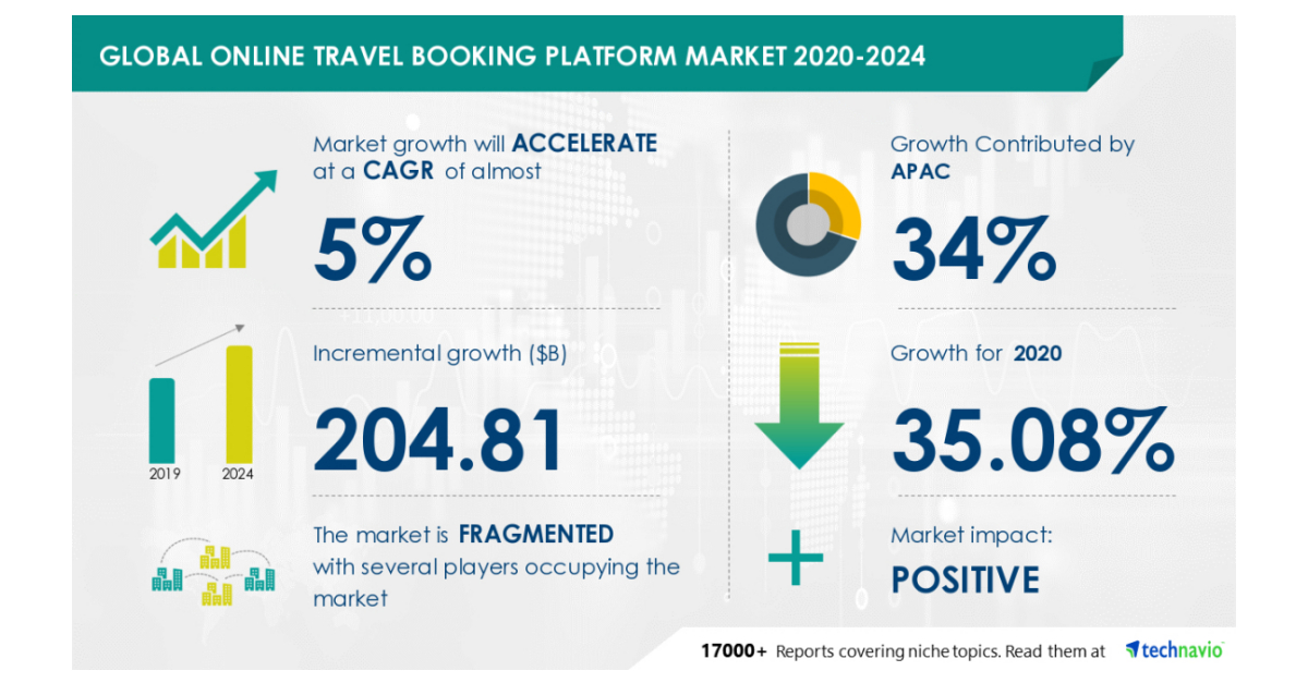 $ 204.81 Billion Growth in Global Online Travel Booking Platform Market During 2020-2024 | Featuring Key Vendors Including Airbnb Inc., Booking Holdings Inc., and eDreams ODIGEO | Technavio