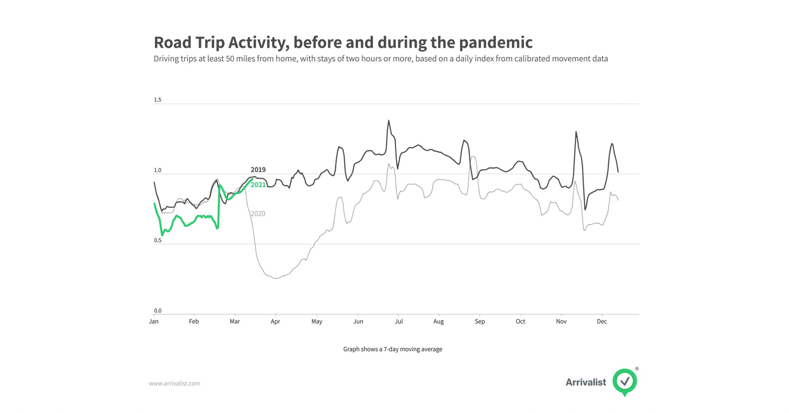 Arrivalist Releases Calibrated Travel Trending Report So Customers Can Measure Return of Travel During Volatile Year