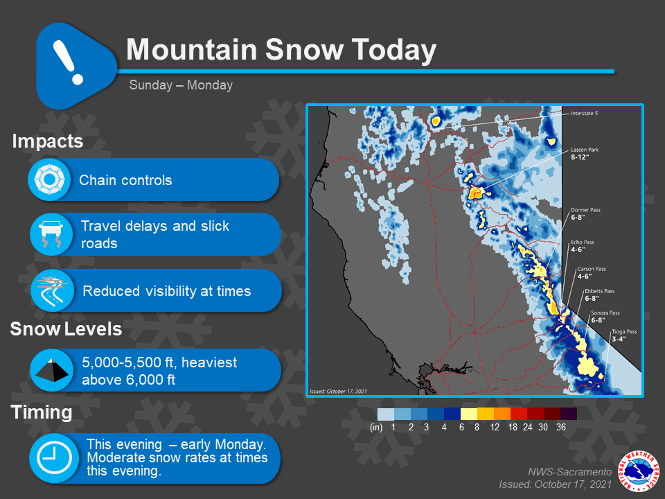 Mountain snow and travel issues tonight into Monday, additional rain chances Wednesday and for the end of the week – YubaNet